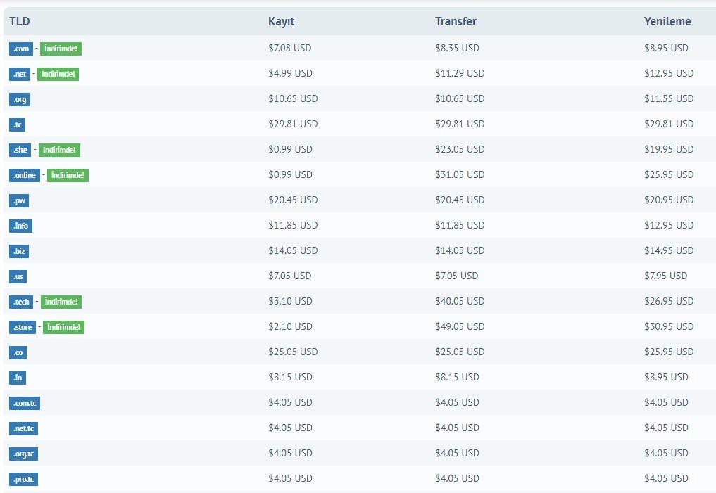 Domain Alan Adı Fiyatları Tablosu